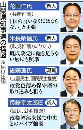 山梨県知事選挙2019開票速報(1...